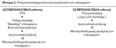 ενδομητρίου